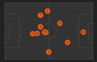 Tottenham Positions