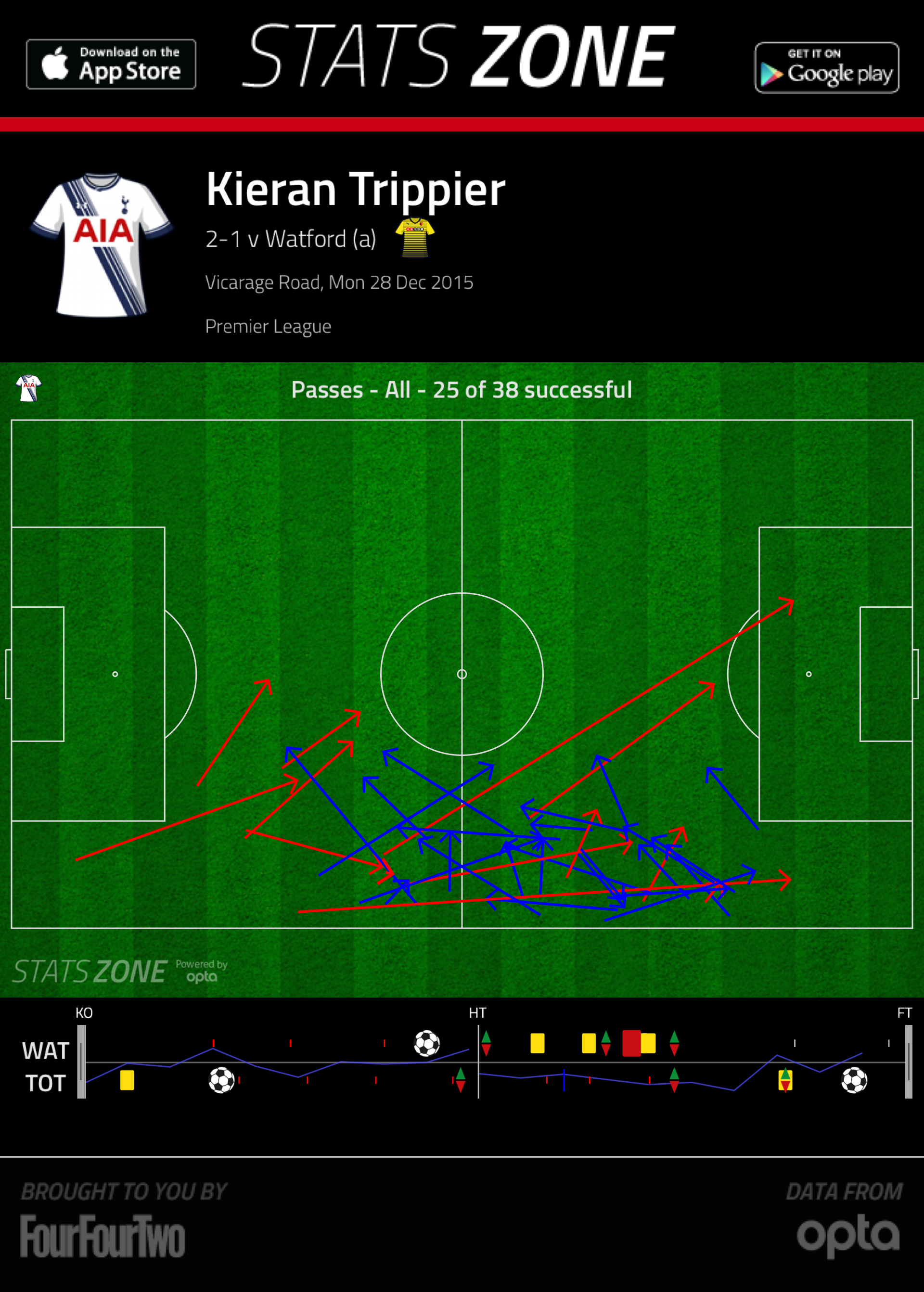Trippier's passing vs Watford