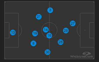 West Ham average positions