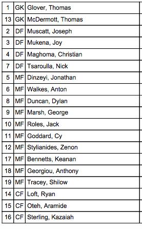 U19 Champions Trophy Squad List