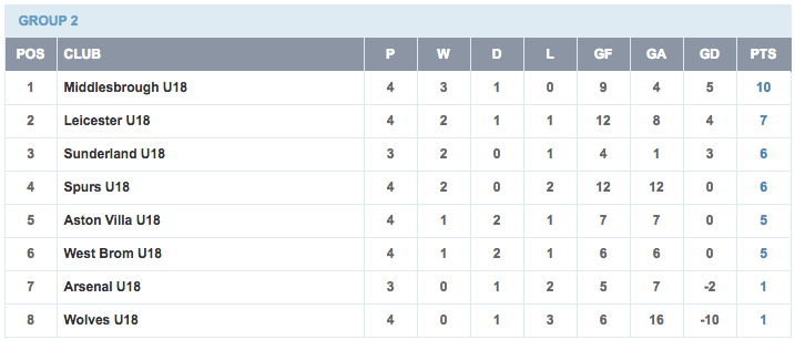 U18 Premier League Table