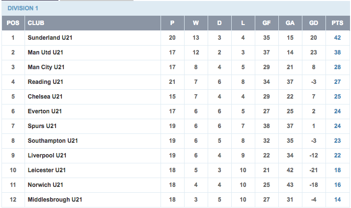 U21 Premier League Table