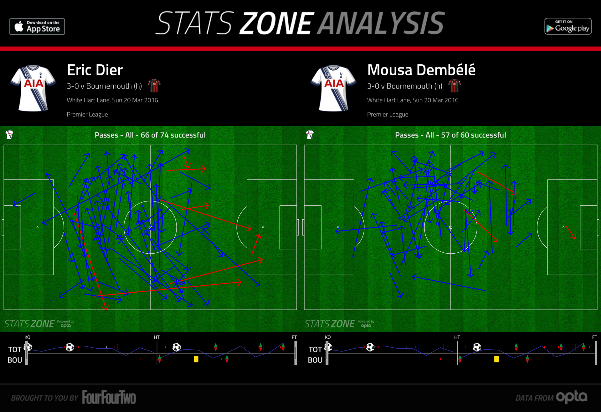 Dier & Dembele pass maps vs Bournemouth