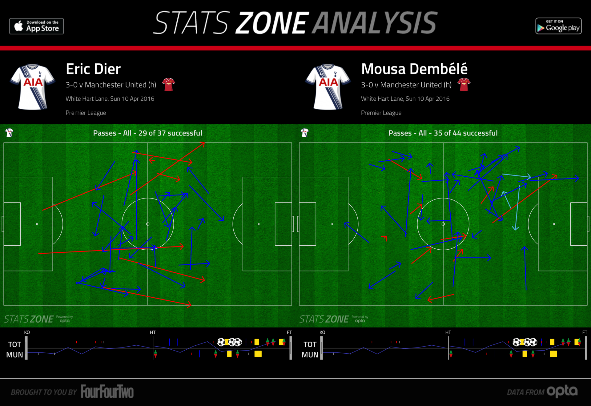 Dier & Dembele pass maps vs Man Utd