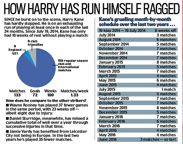Harry Kane match analysis