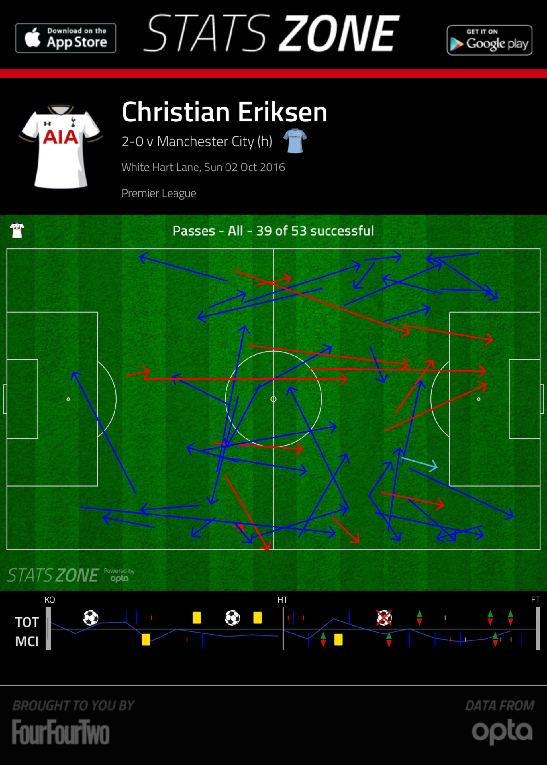 Christian Eriksen's passing vs Man City