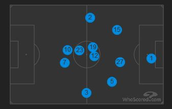 Average Positions vs Arsenal