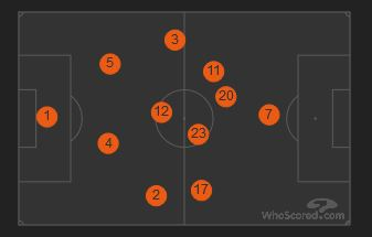 Average Positions vs Manchester City