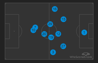 Average Positions vs Monaco