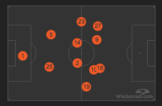 Monaco's Average Positions vs Tottenham