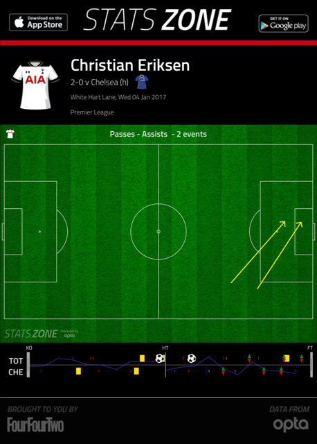 Christian Eriksen's assists vs Chelsea