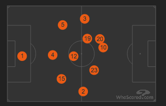 From WhoScored.com - Average Positions vs Chelsea