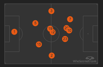 From WhoScored.com - Average Positions vs Swansea