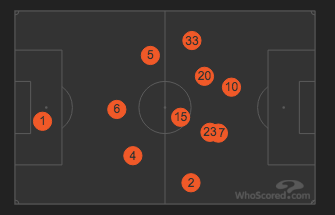 Spurs' Average Positions vs Fulham
