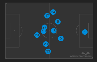 Spurs' Average Positions vs Newcastle